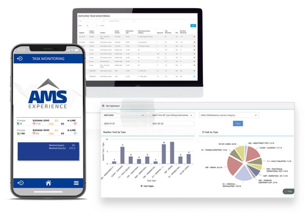 Automated Authorization Renewal - Experience Monitoring